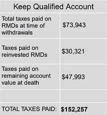 Keep Qualified Account